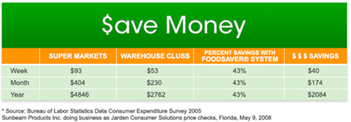 foodsaver_chart