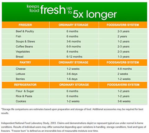 foodsaver_chart2