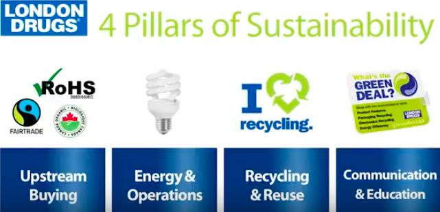 Four Pillars of Sustainability at London Drugs