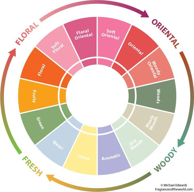 Fragrance Wheel London Drugs Beauty