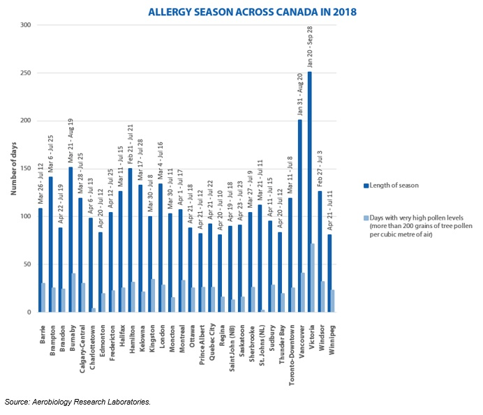 Pollen counts across Canada